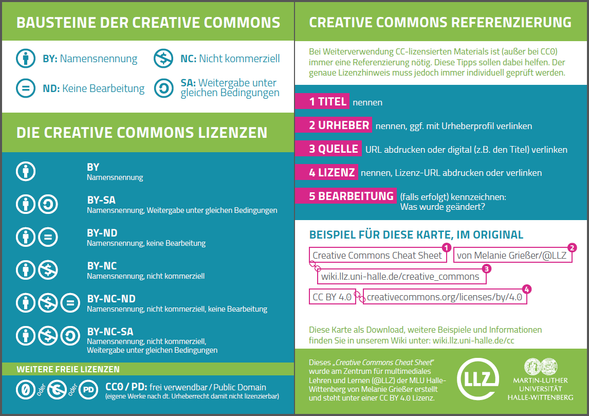 Creative Commons Cheat Sheet von Melanie Grießer für LLZ, CC BY 4.0: https://creativecommons.org/licenses/by/4.0/deed.de